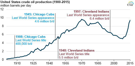 graph of United States crude oil production, as explained in the article text