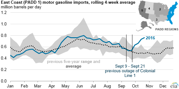 graph of gasoline imports to the East Coast, as explained in the article text