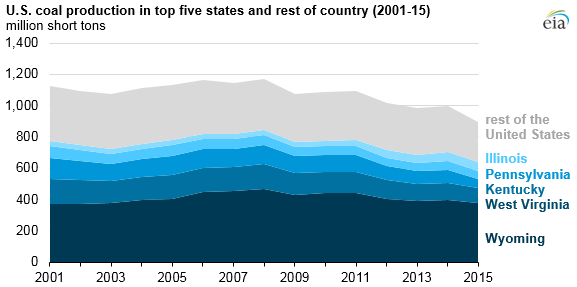 graph of U.S. coal production in top five states and rest of country, as explained in the article text
