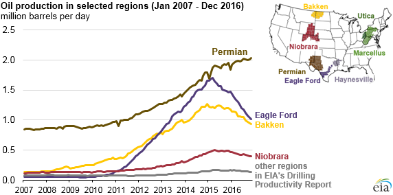 Graph Of Oil Production In Selected Regions As Explained In The Article Text