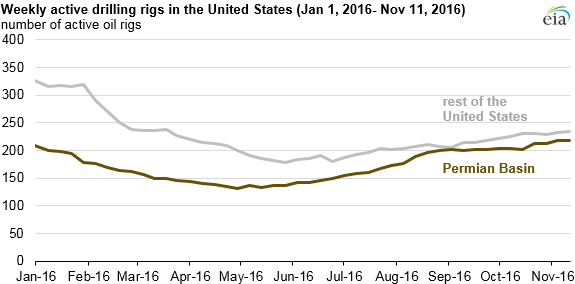 graph of weekly active drilling rigs in the United States, as explained in the article text