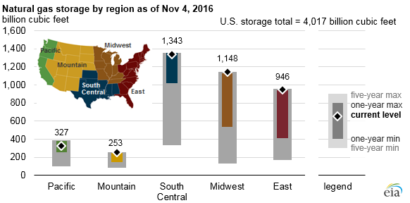 graph of natural gas storage by region, as explained in the article text