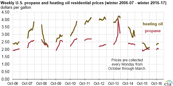 Residential heating oil and propane prices at levels similar