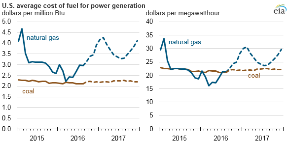 Graph Of U S Average Cost Fuel For Generation As Explained In The Article