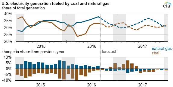 graph of U.S. electricity generation fueled by coal and natural gas, as explained in the article text