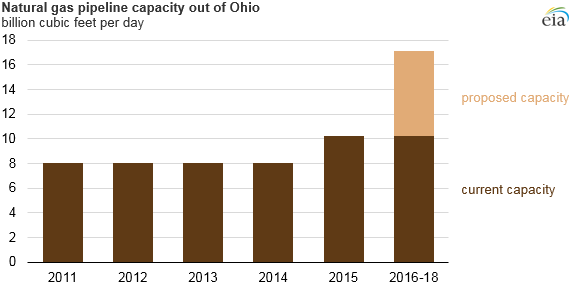 graph of natural gas pipeline capacity in Ohio, as explained in the article text