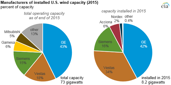 Three turbine manufacturers provide more than 75% of U S  wind