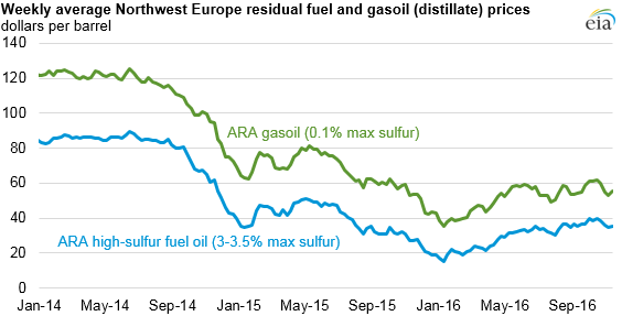 graph of weekly average Northwest Europe residual fuel and gasoil prices, as explained in the article text