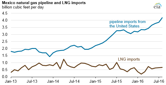 graph of mexico natural gas pipeline and LNG imports, as explained in the article text