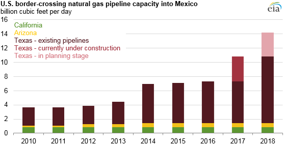 graph of U.S. border crossing natural gas pipeline capacity into Mexico, as explained in the article text