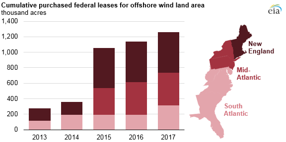 graph of purchased federal leases for offshore wind land area, as explained in the article text