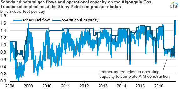 graph of scheduled natural gas flows and operational capacity, as explained in the article text