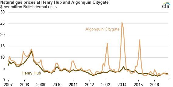 graph of natural gas prices at Henry Hub and Algonquin Citygate, as explained in the article text