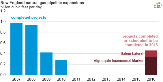 graph of New England natural gas pipeline expansions, as explained in the article text
