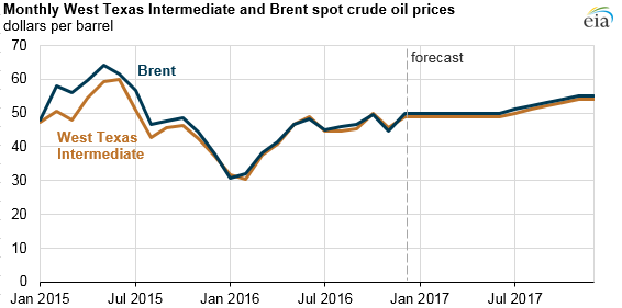graph of WTI and Brent spot crude oil prices, as explained in the article text