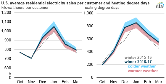 graph of U.S. average residential electricity sales per customer and heating degree days, as explained in the article text
