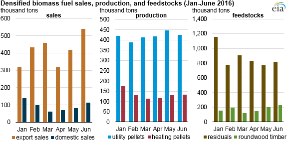 graph of densified biomass fuel sales, production, and feedstocks, as explained in the article text