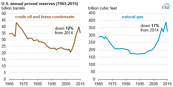 graph of U.S. annual proved reserves, as explained in the article text