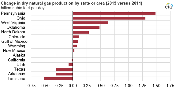 graph of change in dry natural gas production by state or area, as explained in the article text