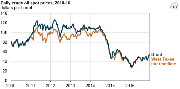 Crude Oil Prices Increased In 2016 Still Below 2015