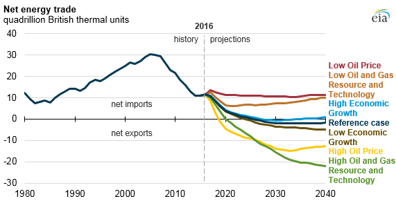 graph of net energy trade, as explained in the article text