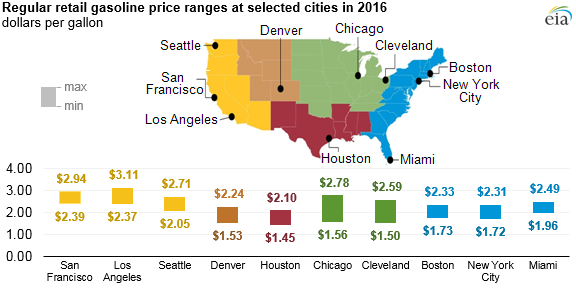 graph of regular retail gasoline price ranges at selected cities, as explained in the article text