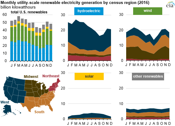 graph of monthly utility-scale renewable capacity additions, as explained in the article text