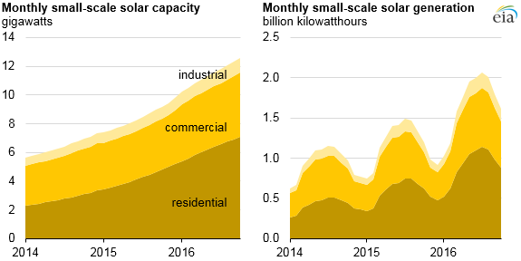 graph of small-scale solar capacity and generation, as explained in the article text