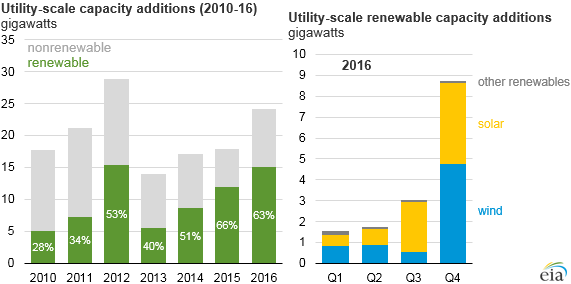 graph of utility-scale capacity additions, as explained in the article text