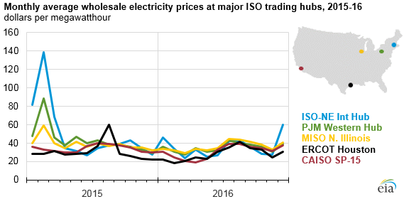 Graph Of Monthly Average Whole Electricity Prices At Major Iso Trading Hubs As Explained In