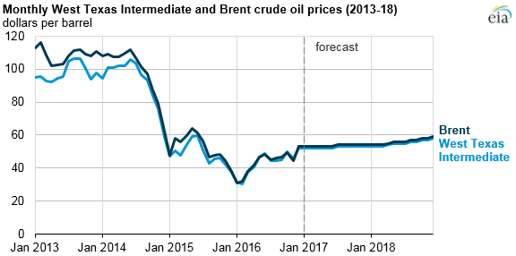 Average Crude Oil Spot Price Chart