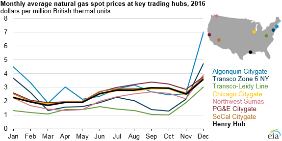 graph of monthly natural gas prices at regional trading hubs, as explained in the article text