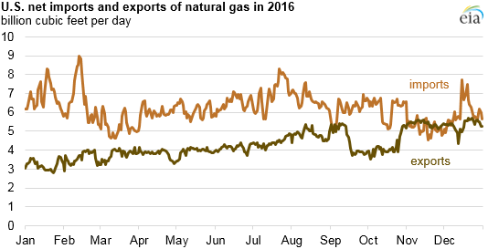 graph of natural gas imports and exports, as explained in the article text
