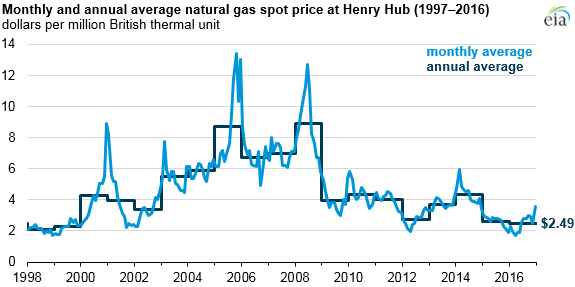 Cost Of Natural Gas Per M