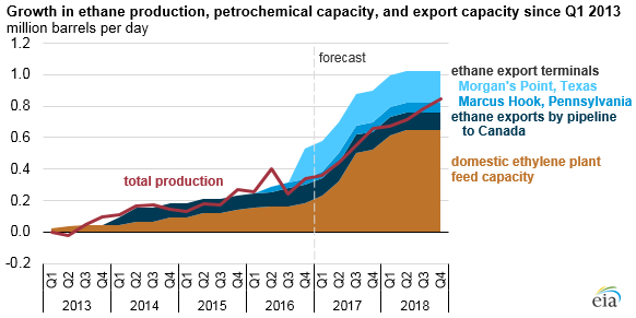 U S  ethane production, consumption, and exports expected to