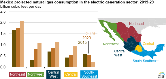 Chart on Us Energy Consumption Chart