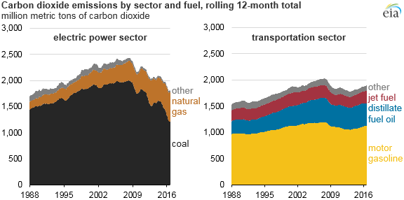 graph of sector carbon dioxide emissions by fuel type, as explained in the article text