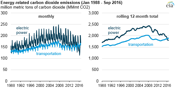 graph of energy sector carbon dioxide emissions, as explained in the article text