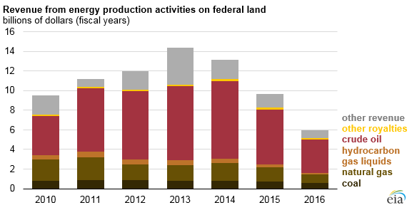 graph of revenue from energy production activities on federal land, as explained in the article text