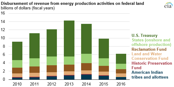 graph of disbursement of revenue from energy production activities on federal land, as explained in the article text