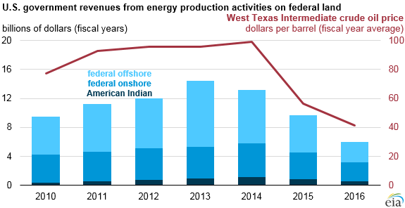 graph of U.S. government revenues from energy production activities on federal land, as explained in the article text