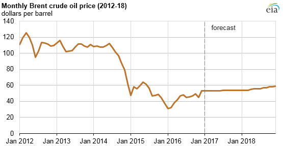 graph of monthly Brent crude oil price, as explained in the article text