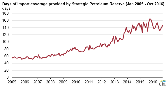 graph of days of import coverage provided by strategic petroleum reserve, as explained in the article text