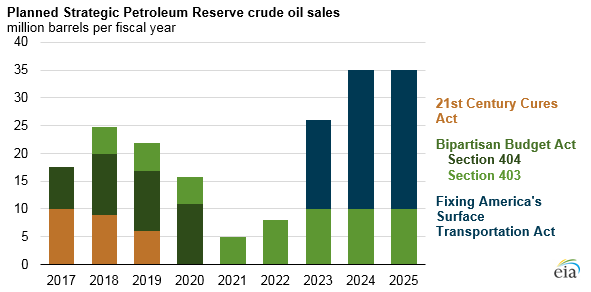 graph of planned strategic petroleum reserve crude oil sales, as explained in the article text