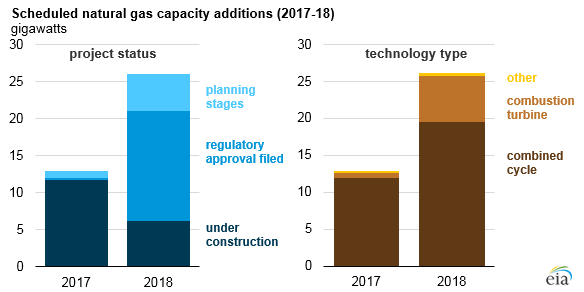graph of scheduled natural gas capacity additions, as explained in the article text