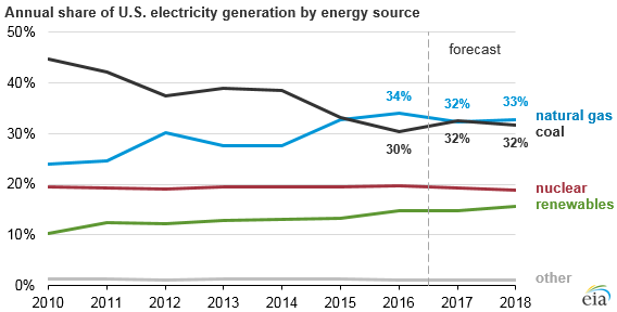 graph of annual share of U.S. electricity generation by energy source, as explained in the article text