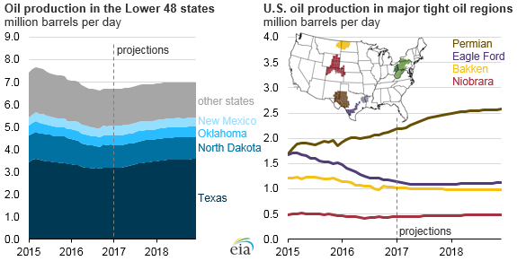graph of oil production in lower 48 states, as explained in the article text