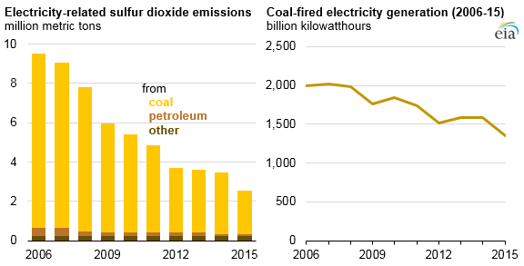 graph of electricity-related SO2 emissions and coal-fired electricity generation, as explained in the article text