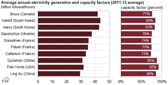 graph of average annual electricity generation and capacity factors, as explained in the article text