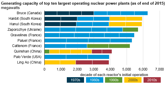 graph of generating capacity of top ten largest operating nuclear power plants, as explained in the article text